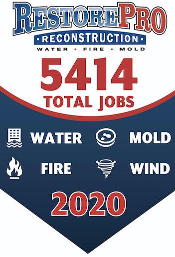 RestorePro Reconstruction accomplished 5414 restoration jobs in 2020